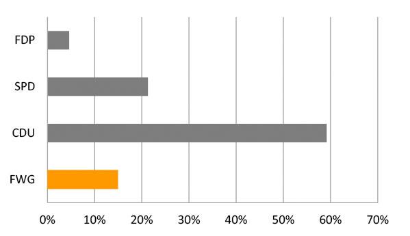 Wahlergebniss 2009